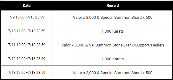 HEIR OF LIGHT: Event - [Event] Special Login Event (7/9 ~7/13 CDT) image 3