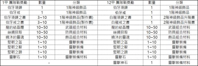 十二之天M: 遊戲指南 - 團隊戰 - 生死玦/滅世秘域(7/14更新) image 151
