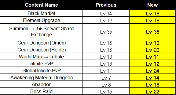 HEIR OF LIGHT: Update Preview & Patch Notes - [Notice] 4.5 Update Patch Notes image 45