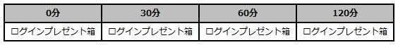 スピリットウィッシュ〜三英雄と冒険の大地〜: イベント - 【イベント】真夏のログインプレゼント image 5