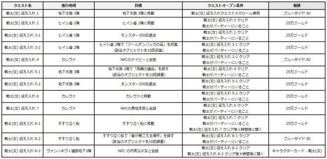 スピリットウィッシュ〜三英雄と冒険の大地〜: アップデート情報 - 【パッチノート】7/30(木)アップデートのお知らせ image 27