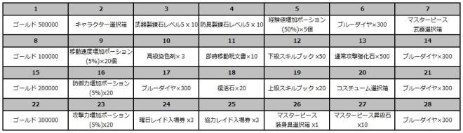 スピリットウィッシュ〜三英雄と冒険の大地〜: イベント - 【イベント】真夏のログインプレゼント image 11