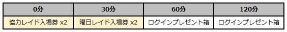スピリットウィッシュ〜三英雄と冒険の大地〜: イベント - 【イベント】真夏のログインプレゼント image 3