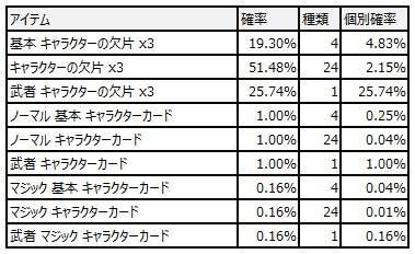 スピリットウィッシュ〜三英雄と冒険の大地〜: イベント - 【イベント】武者ピックアップキャラクター召喚 image 5