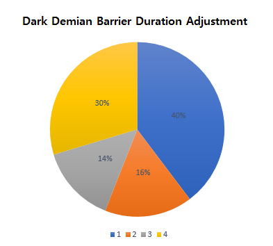 HEIR OF LIGHT: Dev Notes - Dev Note #128: August 4th Update Notice & Balance Poll Result Notice image 9