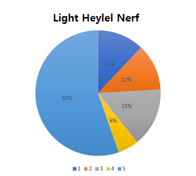 HEIR OF LIGHT: Dev Notes - Dev Note #128: August 4th Update Notice & Balance Poll Result Notice image 7