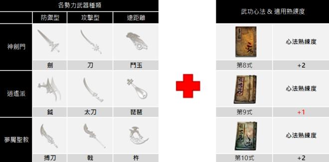 十二之天M: 遊戲指南 - 寶石/孔穴(0208更新)  image 80
