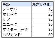 スピリットウィッシュ〜三英雄と冒険の大地〜: ゲームガイド - 【ゲームガイド】装備のレベルアップ image 4