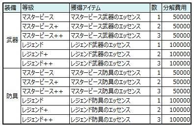 スピリットウィッシュ〜三英雄と冒険の大地〜: ゲームガイド - 【ゲームガイド】装備分解 image 4