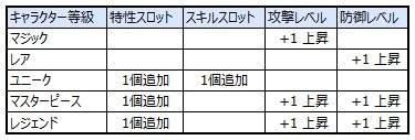 スピリットウィッシュ〜三英雄と冒険の大地〜: ゲームガイド - 【ゲームガイド】キャラクター昇級 image 6