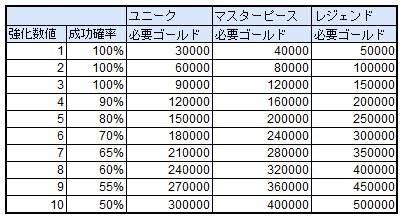 スピリットウィッシュ〜三英雄と冒険の大地〜: ゲームガイド - 【ゲームガイド】装身具強化  image 4