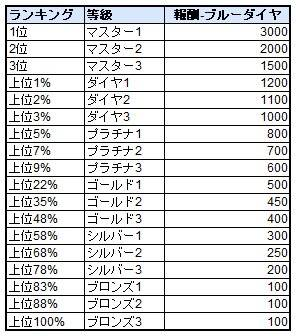 スピリットウィッシュ〜三英雄と冒険の大地〜: ゲームガイド - 【ゲームガイド】PvP  image 32