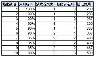 スピリットウィッシュ〜三英雄と冒険の大地〜: ゲームガイド - 【ゲームガイド】装備強化 image 4