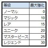 スピリットウィッシュ〜三英雄と冒険の大地〜: ゲームガイド - 【ゲームガイド】装備 image 14