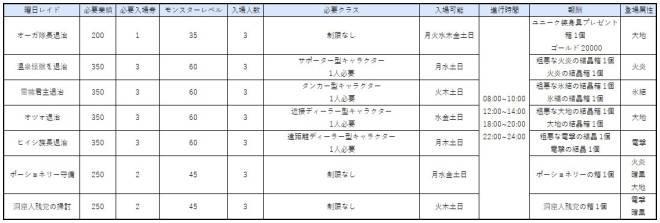 スピリットウィッシュ〜三英雄と冒険の大地〜: ゲームガイド - 【ゲームガイド】ミッション image 10