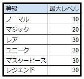 スピリットウィッシュ〜三英雄と冒険の大地〜: ゲームガイド - 【ゲームガイド】装備 image 12