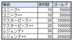 スピリットウィッシュ〜三英雄と冒険の大地〜: ゲームガイド - 【ゲームガイド】装身具抽出  image 4