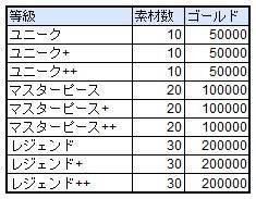 スピリットウィッシュ〜三英雄と冒険の大地〜: ゲームガイド - 【ゲームガイド】装身具抽出  image 14