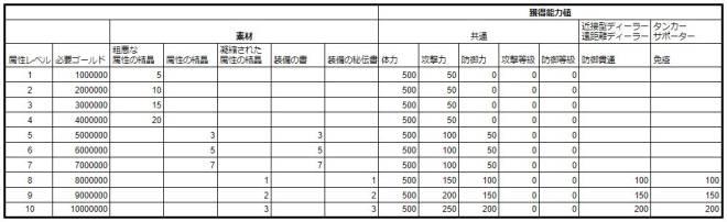 スピリットウィッシュ〜三英雄と冒険の大地〜: ゲームガイド - 【ゲームガイド】キャラクター属性レベルアップ image 6
