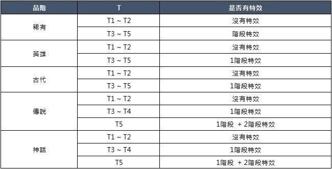 洛汗M: 系統介紹 - 神器系統 image 6