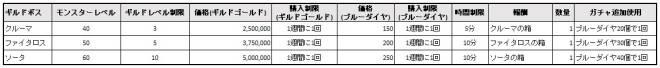 スピリットウィッシュ〜三英雄と冒険の大地〜: アップデート情報 - 【アップデート】8/20(木)ギルド新機能のご案内 image 4
