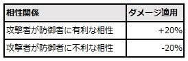スピリットウィッシュ〜三英雄と冒険の大地〜: ゲームガイド - 【ゲームガイド】キャラクター属性レベルアップ image 24