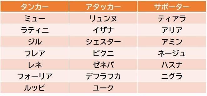 メリーガーランド 放置美少女RPG: 一般情報 - 【スタート7日間スペシャルログインボーナス変更】 image 4