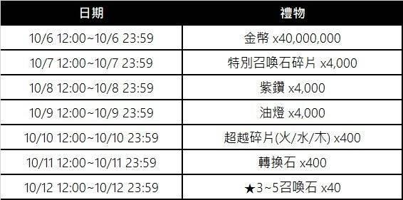 榮耀繼承者: 活動 - 【更新 D-7 登入活動】  image 3