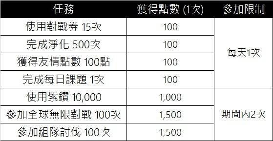 榮耀繼承者: 活動 - 【10月榮耀PASS任務活動】  image 3