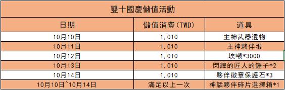 伊卡洛斯M - Icarus M: 活動 - 2020雙十國慶活動公告! image 3