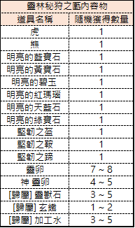 十二之天M: 遊戲指南 - 靈獸(1/11更新) image 319