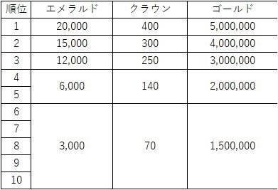 Hundred Soul (JPN): Notice - 【お知らせ】騎士団競争戦シーズン3(3月19日 18:00追記) image 5