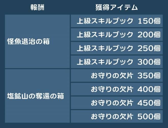 スピリットウィッシュ〜三英雄と冒険の大地〜: アップデート情報 - 【パッチノート】10/29(木)アップデートのお知らせ image 31