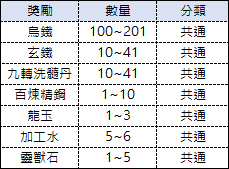 十二之天M: 遊戲指南 - 4勢力團隊戰(08/16更新) image 82