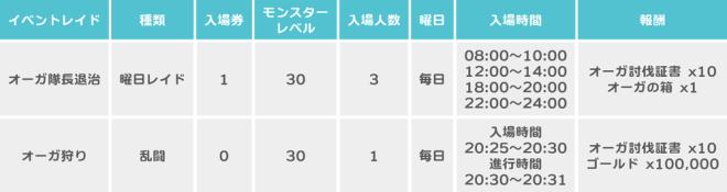 スピリットウィッシュ〜三英雄と冒険の大地〜: イベント - 【イベント】オーガ討伐イベント image 3