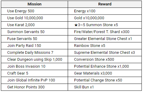 HEIR OF LIGHT: Event - [Event] 1,000th Day Anniversary Event Part 2 (11/24 ~ 12/21 CST) image 3