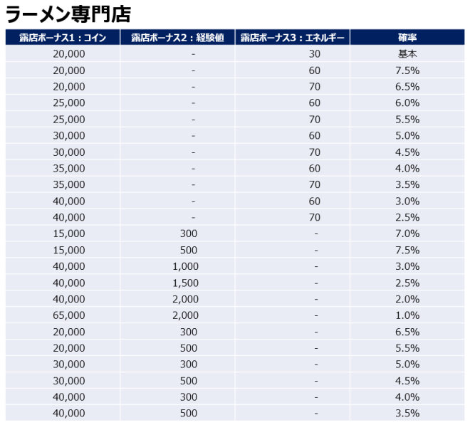 マイコンビニ: 攻略&TIP -  「露店開発」確率表記に関するお知らせ(*20年10月29日更新) image 18