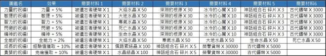 洛汗M: 活動 - 1126 亡靈之地活動(活動結束) image 6