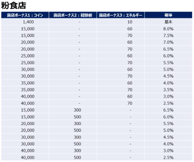 マイコンビニ: 攻略&TIP -  「露店開発」確率表記に関するお知らせ(*20年10月29日更新) image 12
