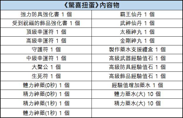 新熱血江湖M: 活動 - 12/10 扭蛋內容物一覽 : image 21