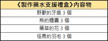 新熱血江湖M: 活動 - 12/10 扭蛋內容物一覽 : image 23