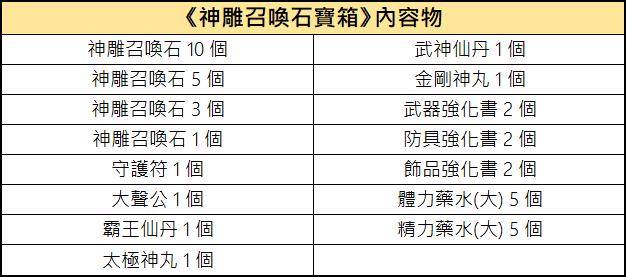 新熱血江湖M: 活動 - 12/10 扭蛋內容物一覽 : image 27