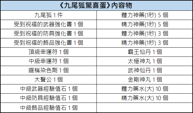 新熱血江湖M: 活動 - 12/10 扭蛋內容物一覽 : image 15