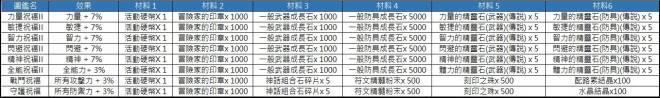洛汗M: 活動 - 1217 聖誕節活動(活動結束) image 12