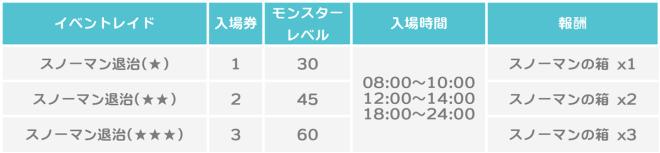 スピリットウィッシュ〜三英雄と冒険の大地〜: イベント - 【イベント】クリスマスレイド image 3