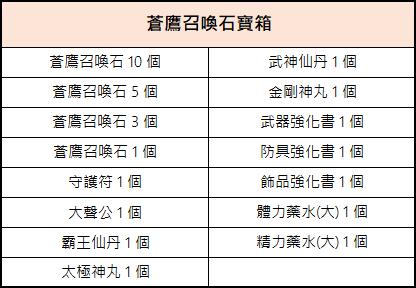 新熱血江湖M: 活動 - 12/22(二) 商城上架公告  image 10