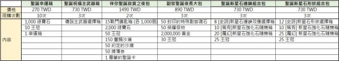 Hundred Soul (TWN): 活動 - 聖誕幸運箱最後一週!快來拚好運! image 4