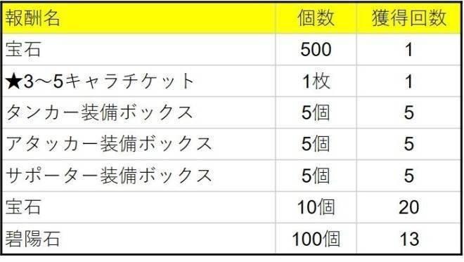 メリーガーランド 放置美少女RPG: イベント - 【復刻イベントダンジョン「White night flowers」開催】 image 3