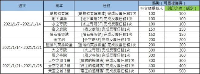 洛汗M: 活動 - 0107 諸神之戰伺服器專屬活動(活動結束) image 3