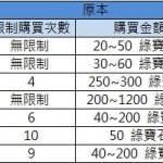 01/12   3.10.0更新內容(1/13更新技能點活動戰說明)